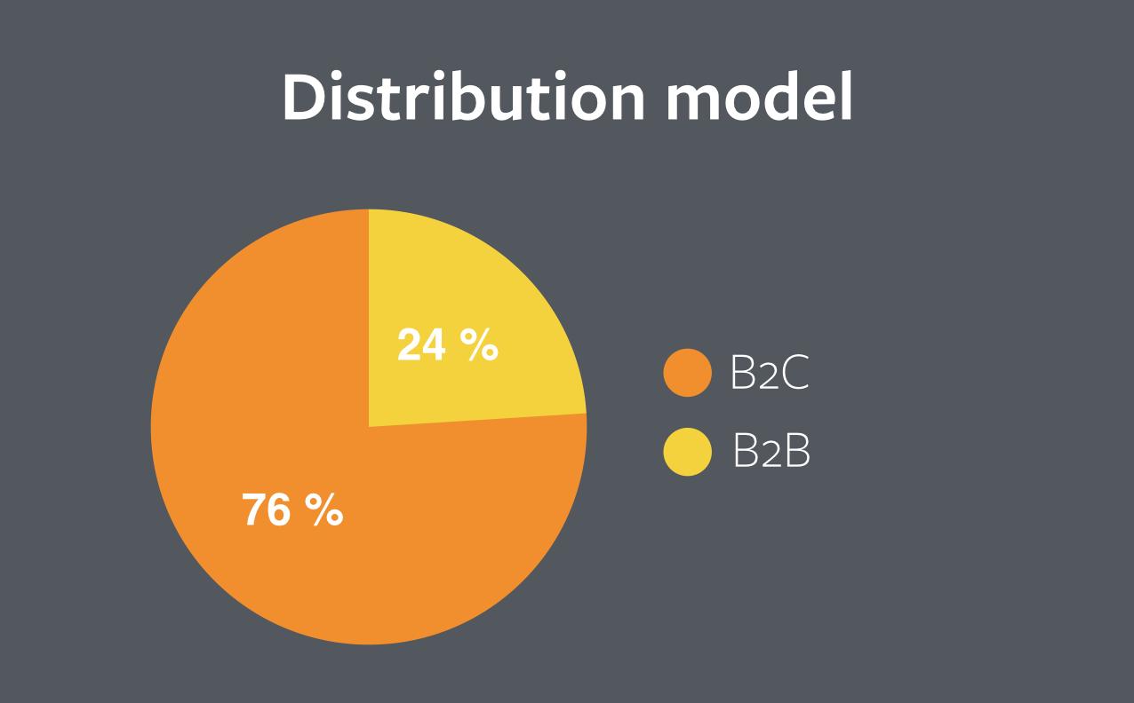 distribution model