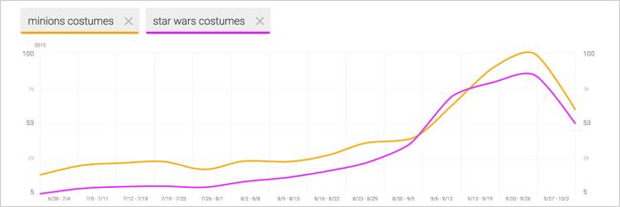 Minions VS Star Wars Google Shopping Insights