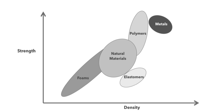 Multimaterial as a paradigm is bound to the set of known materials and properties.