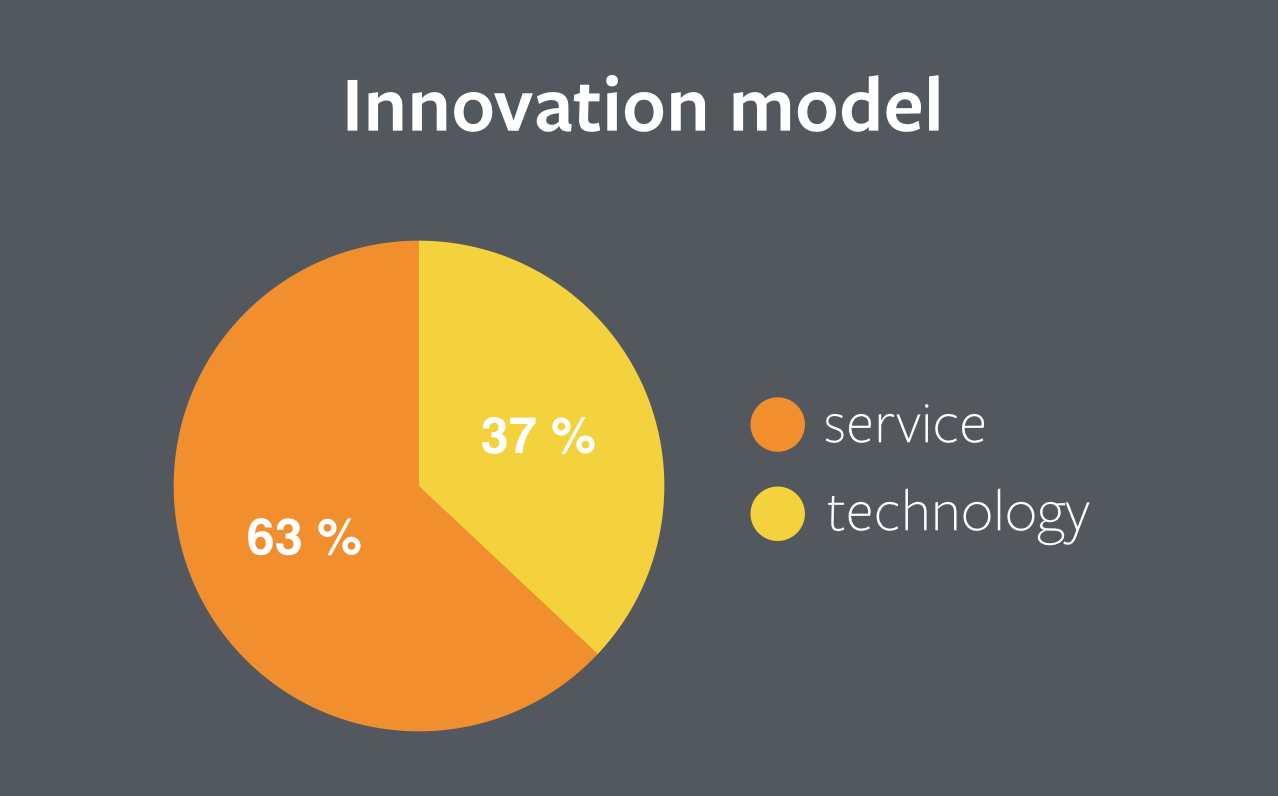 innovation model