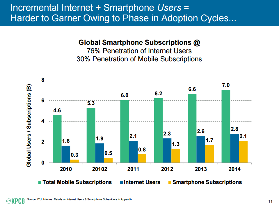 Internet Trends Report 2015