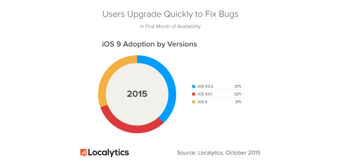 Localytics-iOS-9-Version-Adoption-30-Days (1)