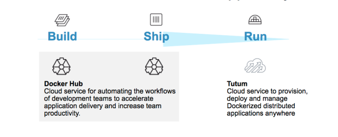 Docker strategy to build, ship and run containers.