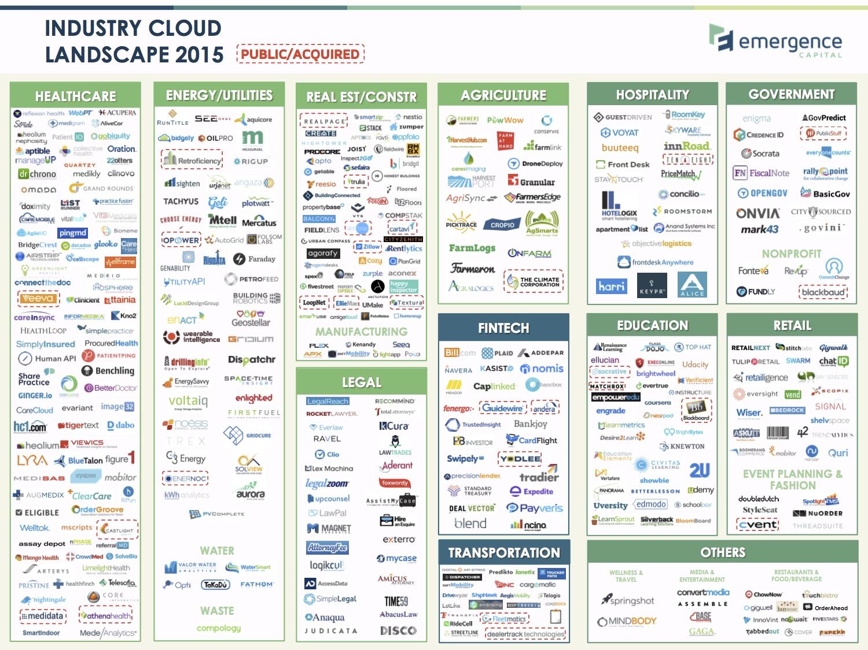 Emergence Industry Cloud Landscape 2015