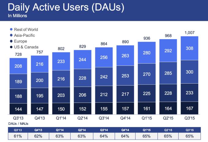 Facebook DAU q3 2015