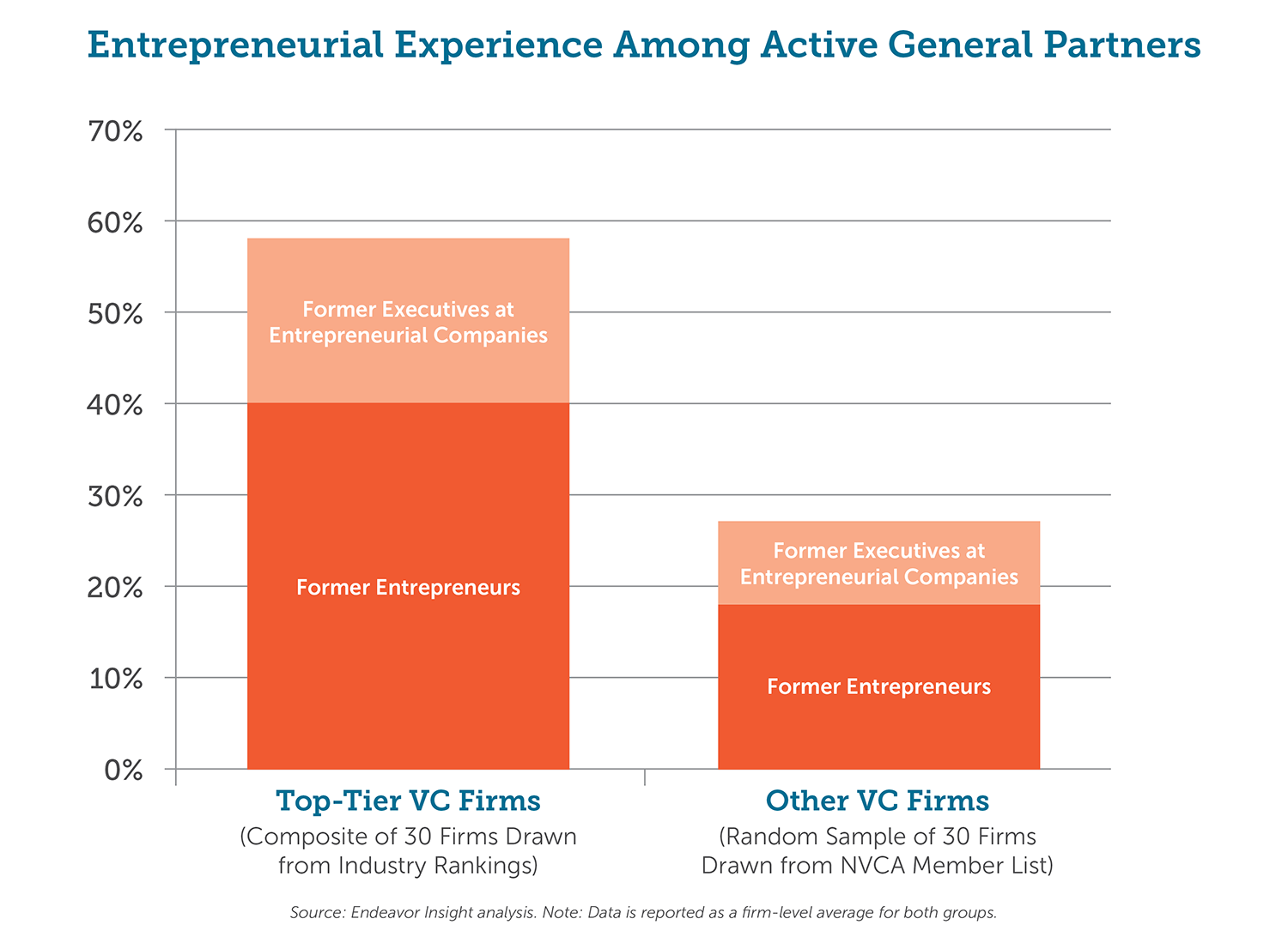 Graphic - Entrepreneurial Experience