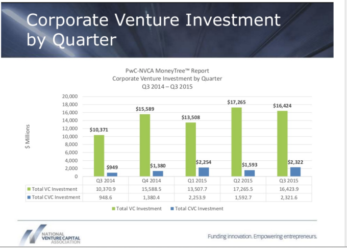 Graph comparing corporate venture capital with private venture capital.