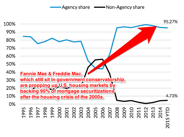 socialized-mortgage-markets