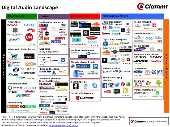 20151202 Audio landscape - Clammr