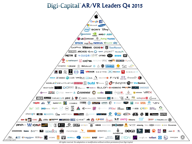 Digi-Capital ARVR Leaders Q4 2015