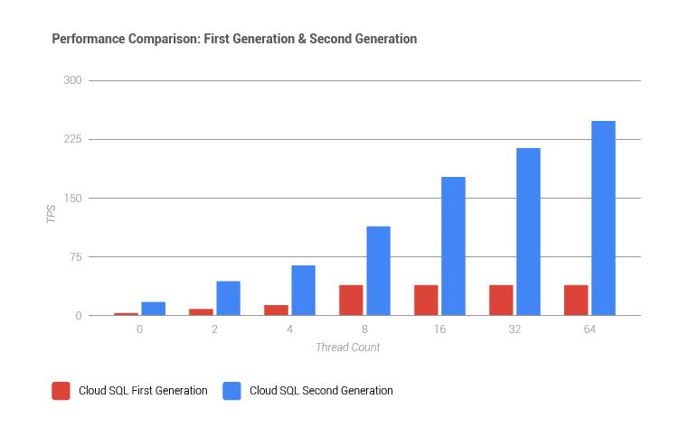 performance-comparison