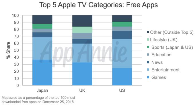01-Top-5-Apple-TV-Categories