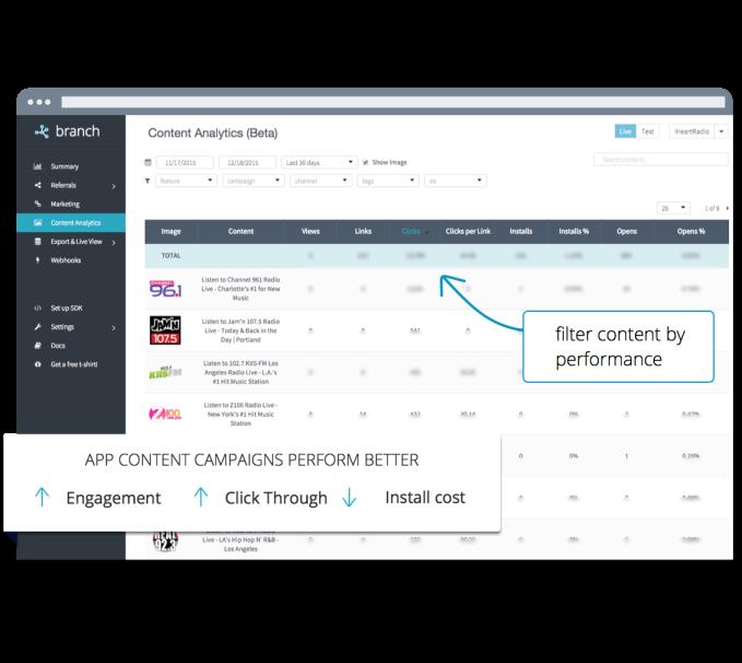 content-analytics