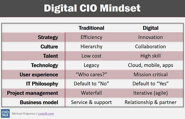 Digital CIO mIndset slide.