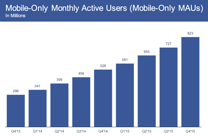 Facebook Mobile Only MAUs