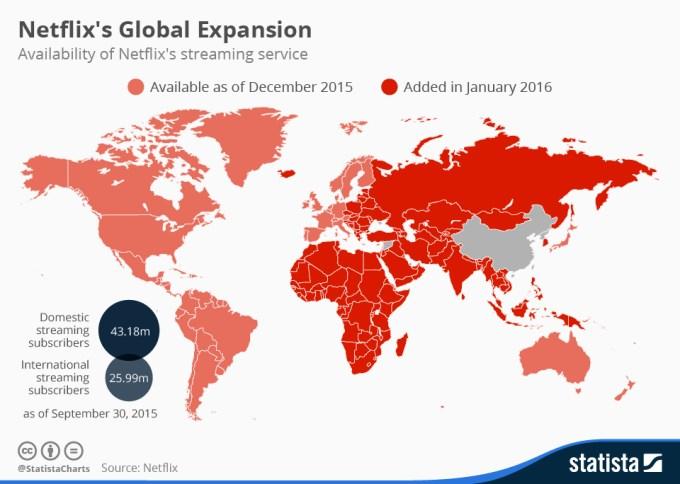 netflix expansion