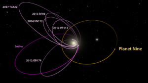 Orbits of the 6 most distant known solar system objects compared to Planet Nine orbit / Image courtesy of Caltech/ R. Hurt (IPAC)