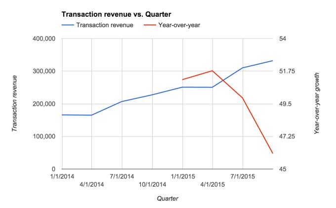 square transaction revenue