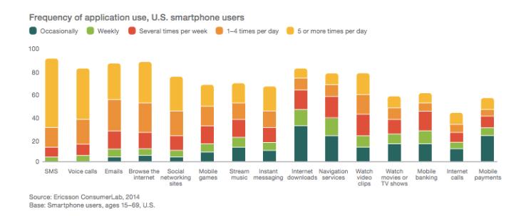 Ericsson Mobile Report