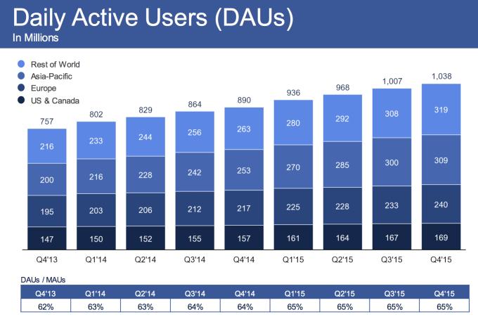 Facebook Q4 2015 DAU