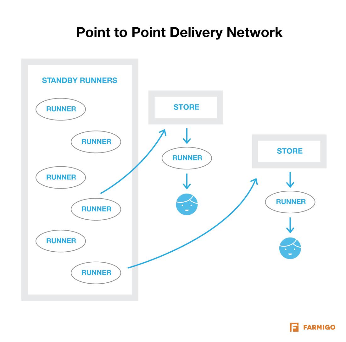 Point-Point