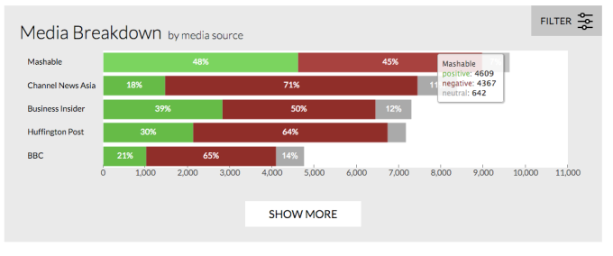 Top media outlets used for OpenText election tracker tool.