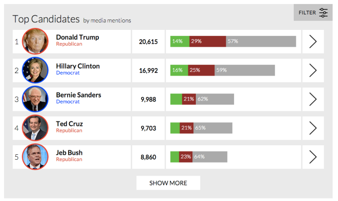 Top presidential candidates by media mention.
