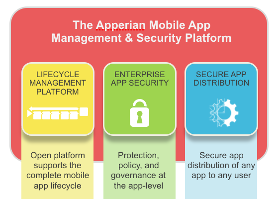 Apperian mobile application mangement platform components: security, lifecycle management and distribution.