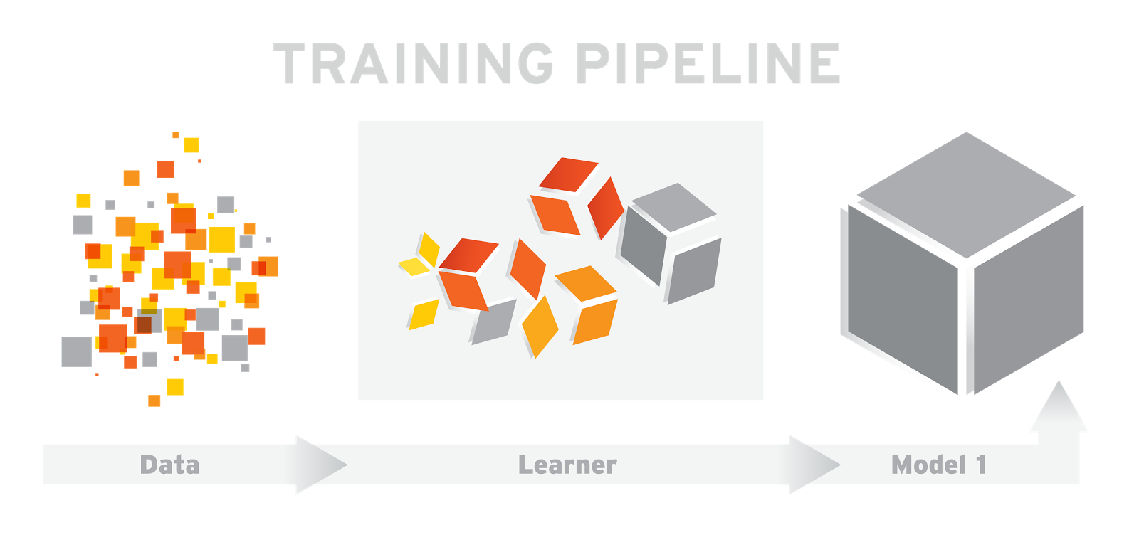 Tensor_Flow_Diagram1_TrainingPipeline_FINAL