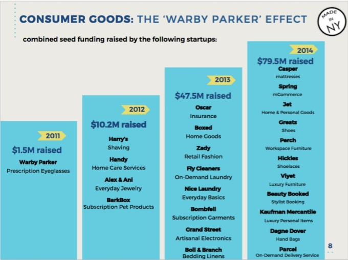 warby parker effect