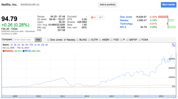 Netflix Run vs. NASDAQ (1)