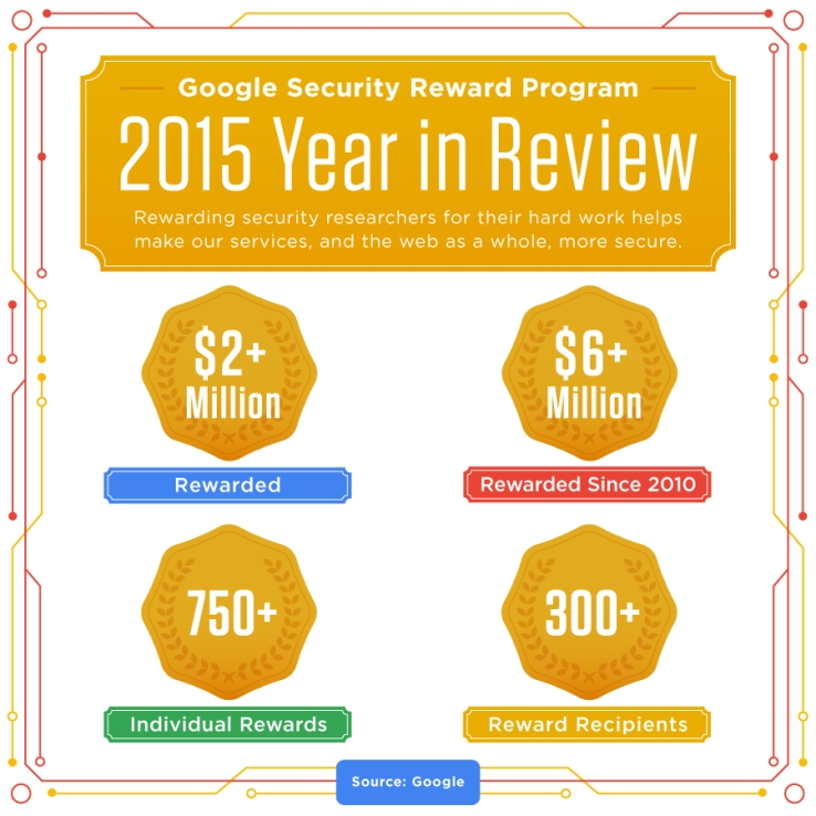 Google distributed over $2m in security rewards to hackers last year.