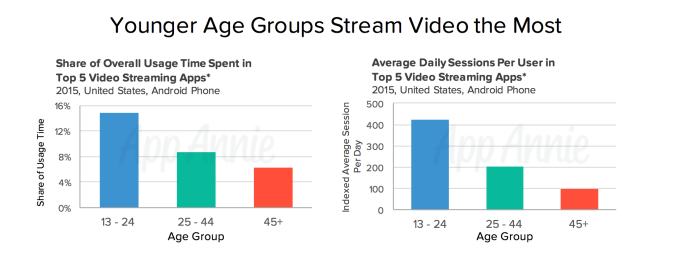 younger mobile users video