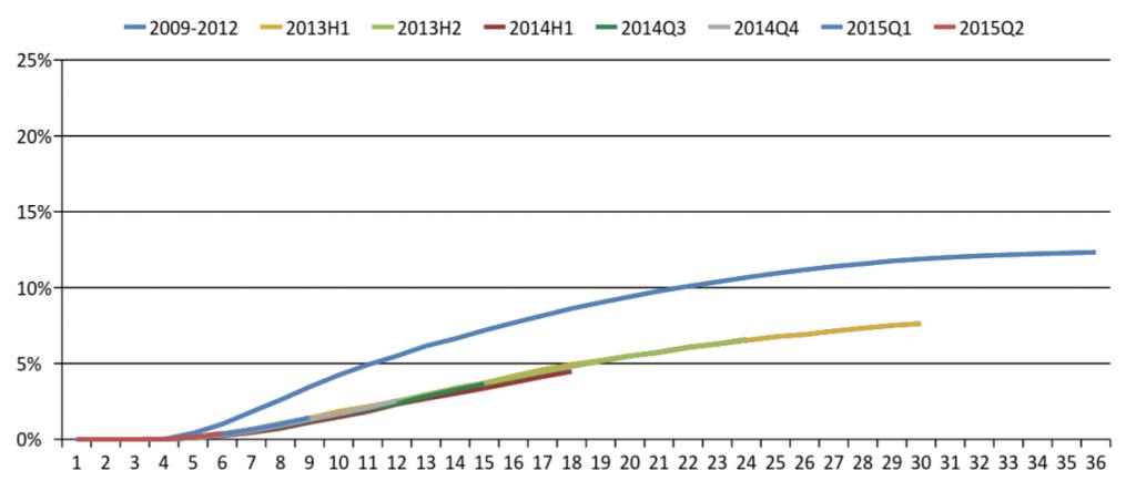_1_Prosper_36 months loans loss curve