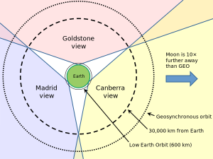 The Antennae in the Deep Space Network / Image courtesy of Wikipedia/SimonOrJ