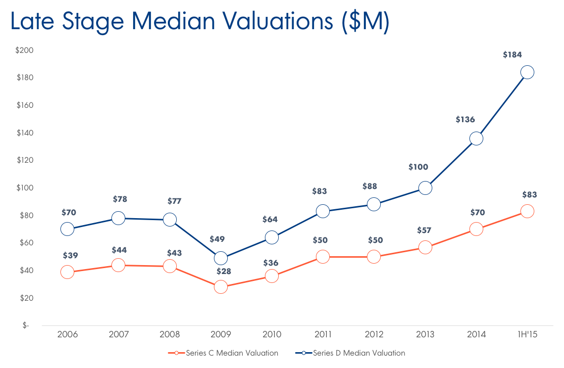 Late Stage Median Valuations