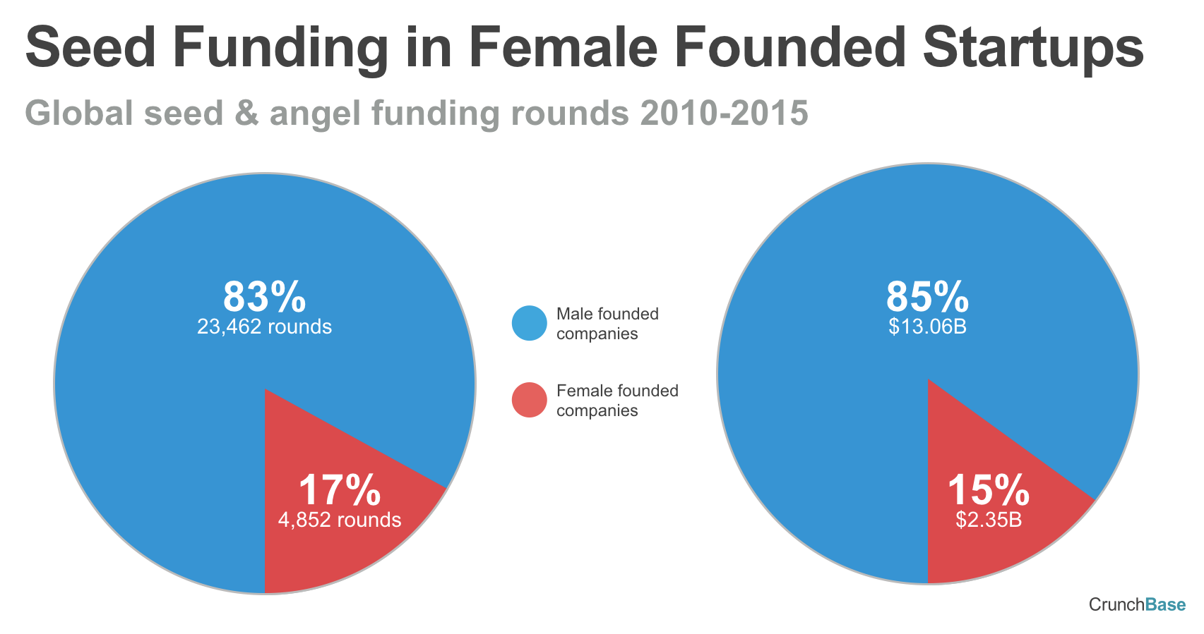 Seed Funding Rounds in Female Founded Startups