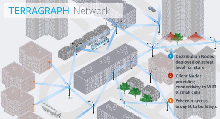 Terragraph Urban Deployment