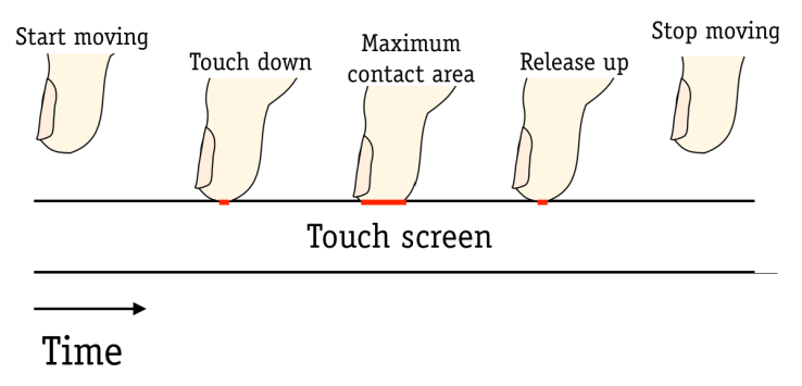 touchmax