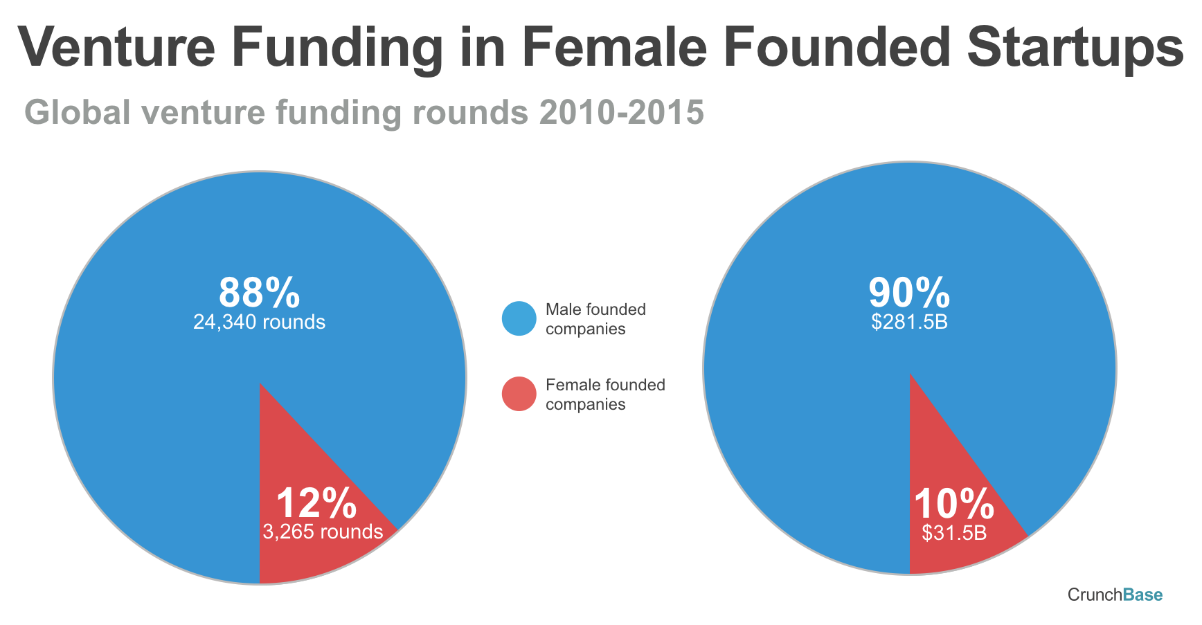 Venture Funding Rounds in Female Funded Startups