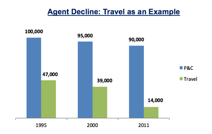 Agent Disintermediation - Travel vs. Insurance
