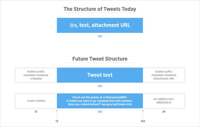 devbrief_tweetstructure