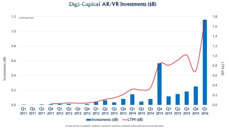 Digi-Capital AR-VR investment 2011 to 2016