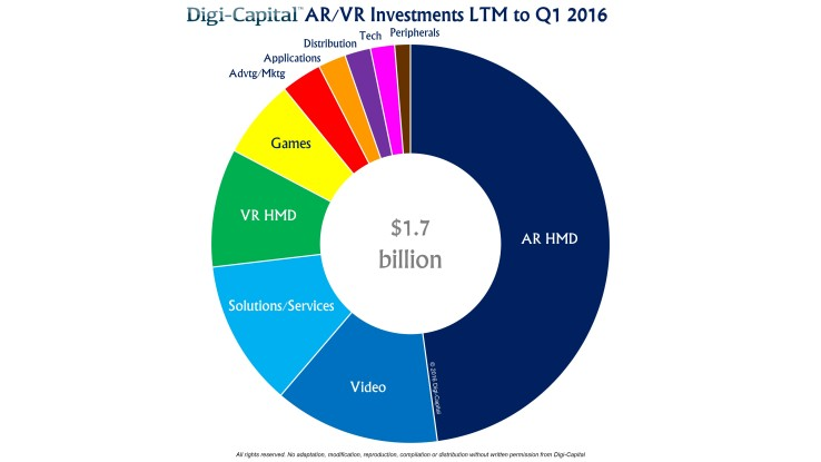 Digi-Capital AR-VR investment LTM to Q1 2016