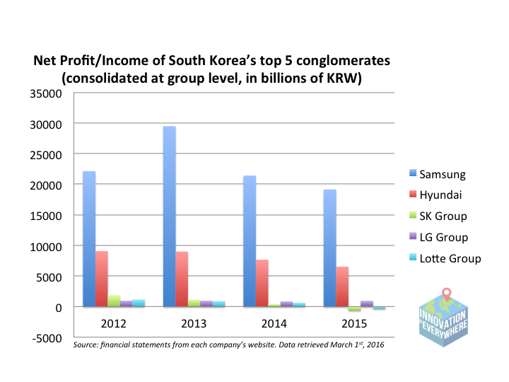 South Korea chaebol statistics revenues profit samsung hyundai Lotte LG