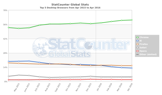 StatCounter-browser-ww-monthly-201504-201604
