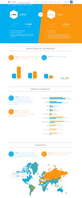 tech_comparison_view
