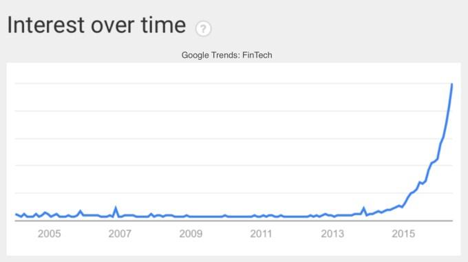 Chart 1 Google Fintech Chart