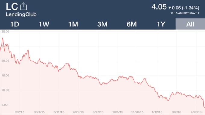 Chart 2 Lending Club Stock Price