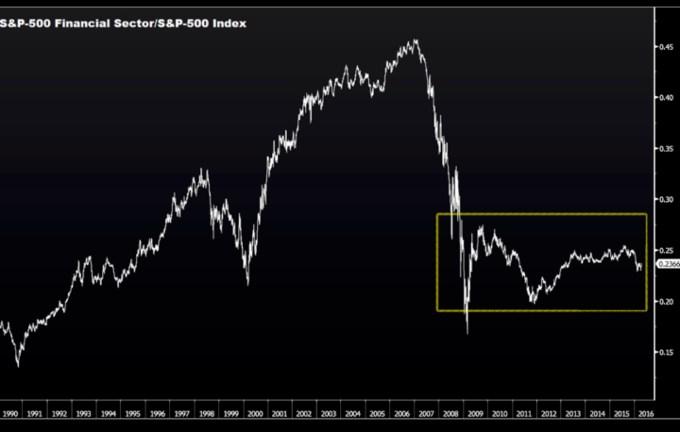 Chart 4 S&P Financial Stock Chart